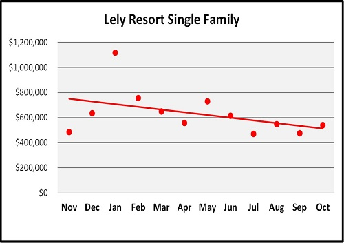 October Naples Florida Real Estate Market Report Lely Resort SF Homes Median Sales Price Graph