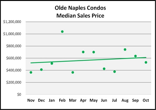 October Naples Florida Real Estate Market Report Olde Naples Condos Median Sales Price Graph
