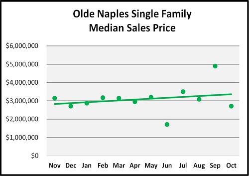October Naples Florida Real Estate Market Report Olde Naples SF Homes Median Sales Price Graph