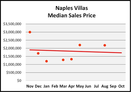 October Naples Florida Real Estate Market Report Olde Naples Villas Median Sales Price Graph