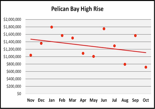 October Naples Florida Real Estate Market Report Pelican Bay High Rise Condos Median Sales Price Graph