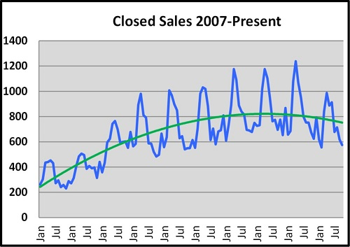 October Naples Florida Real Estate Market Report Closed Sales Price Graph