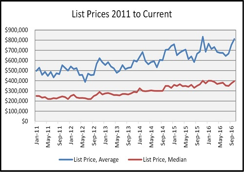 october-naples-fl-list-price-sales-graph