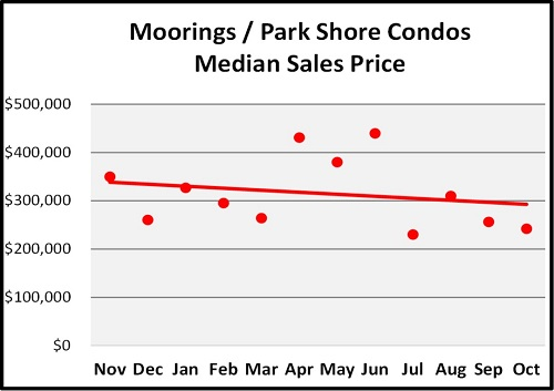 October Naples Florida Real Estate Market Report Moorings Condos Median Sales Price Graph