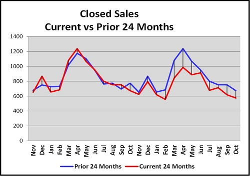 October Naples Florida Real Estate Market Report Closed Sales Prior 24 Month Comparison Gaph