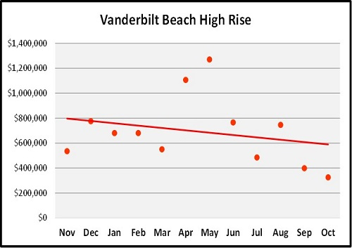October Naples Florida Real Estate Market Report Vanderbilt Beach Median Sales Price Graph
