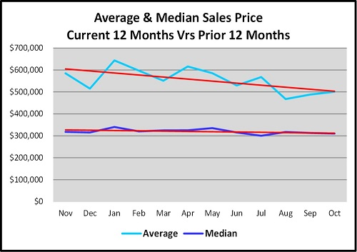 October Naples Florida Real Estate Market Report Average & Median Sales Price Comparison Graph