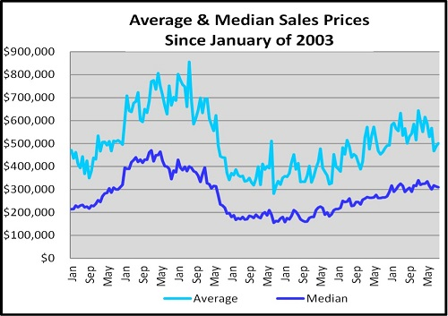 October Naples Florida Real Estate Market Report Average & Median Sales Price Graph