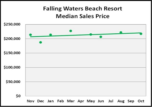 October Naples Florida Real Estate Market Report Falling Waters Median Sales Price Graph