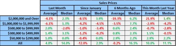 Naples Year End Market Report by Price Rage Table