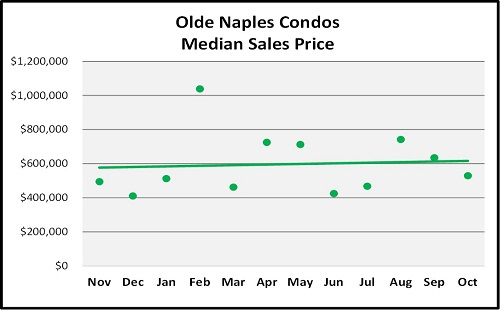 Year End Naples Real Estate Market Report Median Sales Price Trend for Olde Naples Condos Graph