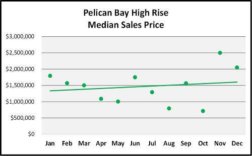 Year End Naples Real Estate Market Report Median Sales Price Trend for Pelican Bay High Rises Graph