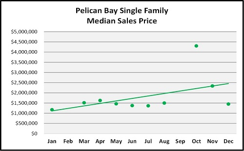 Year End Naples Real Estate Market Report Sales Price Trend for Pelican Bay Single Family Homes Graph