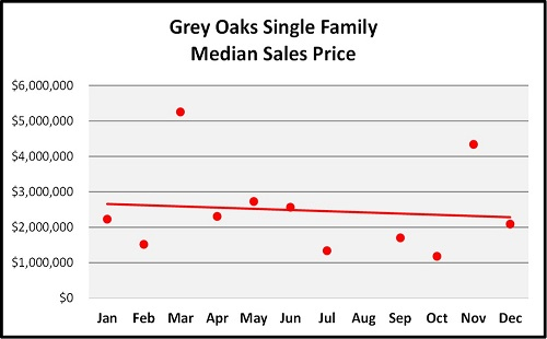 Year End Naples Real Estate Market Report Median Sales Price Trend for Grey Oaks Graph