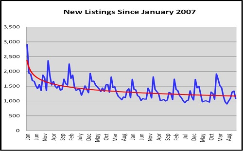 Naples Year End Market Report New Listings Since Jan 2007 Graph
