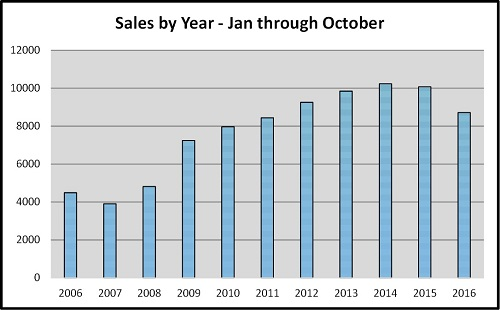 Year End Naples Real Estate Market Report Sales by Year Since 2006 Graph