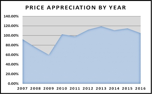 Year End Naples Real Estate Market Report Price Appreciation by Year since 2007 Graph