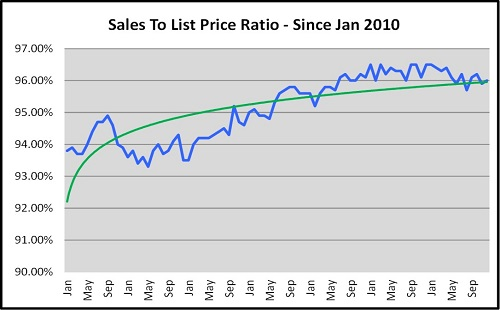 Year End Naples Real Estate Market Report Sales to List Price Ration Since Jan 2010 Graph