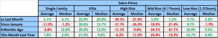 Naples Year End Market Report Sales Prices % Change by Housing Type Table