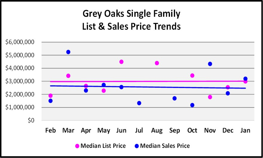 Grey Oaks List and Single Family Home Price Trends Graph for the February Naples Real Estate Market Report