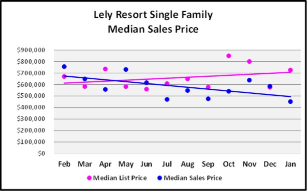 Lely Resort List and Sales Price Trends Graph for the February Naples Real Estate Market Report
