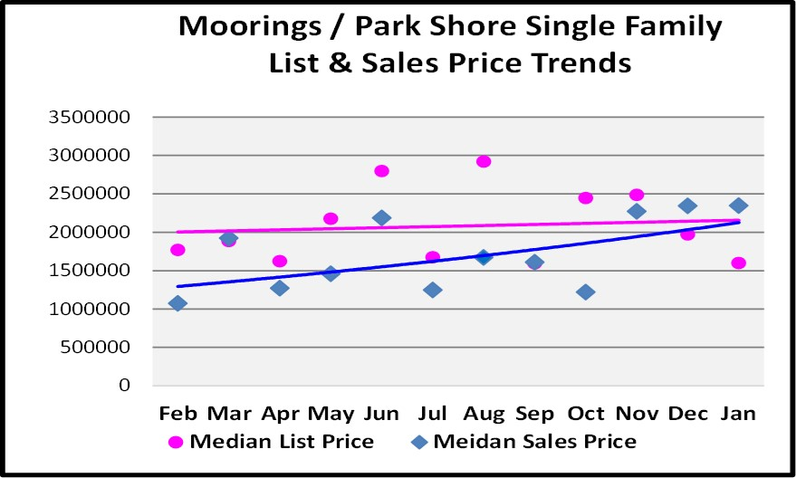 Moorings Park Shore Single Family Home List and Sales Price Trend Graph for the February Naples Real Estate Market Report