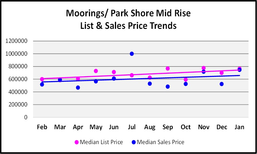 Moorings Park Shore Single Mid Rise and Sales Price Trend Graph for the February Naples Real Estate Market Report