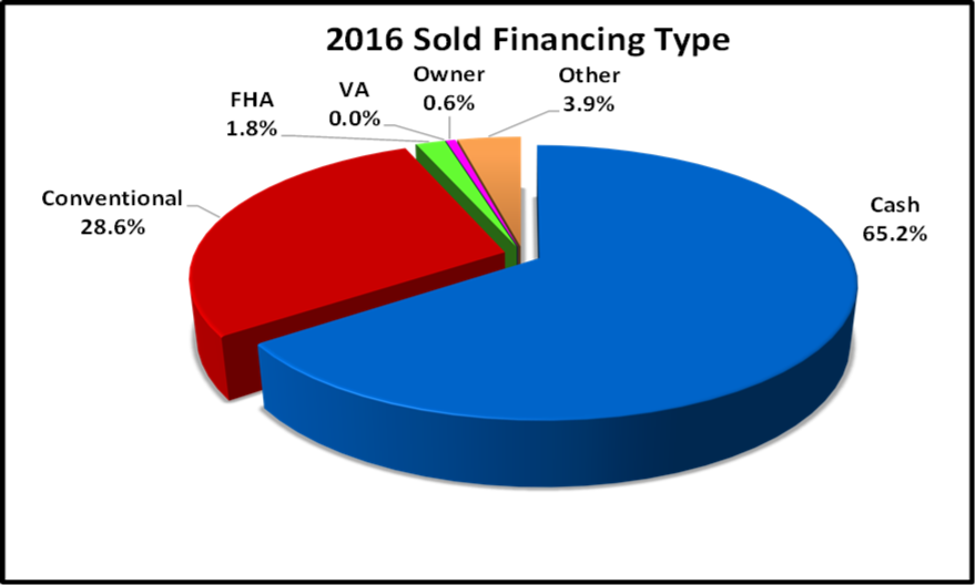 Naples Sales By Type Paid Pie Chart for the February Naples Real Estate Market Report