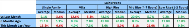 Naples Sales Prices By Housing Type Percentage Variance