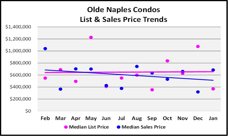 Olde Naples Condos List and Sales Price Trend Graph for the February Naples Real Estate Market Report