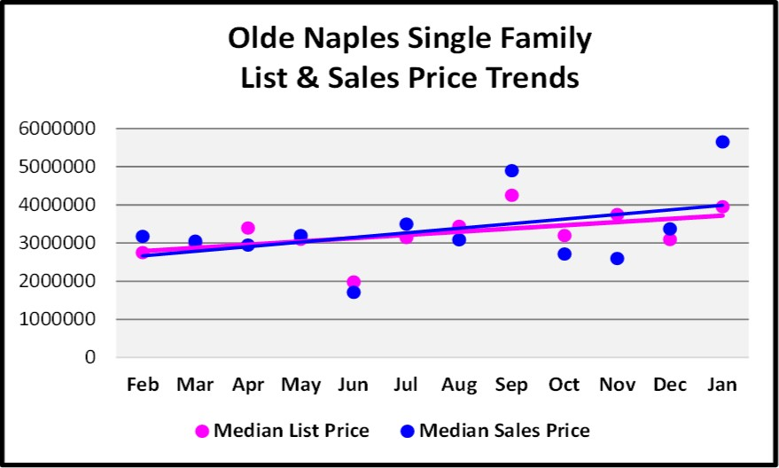 Olde Naples Single Family Home List and Sales Price Trend Graph for the February Naples Real Estate Market Report