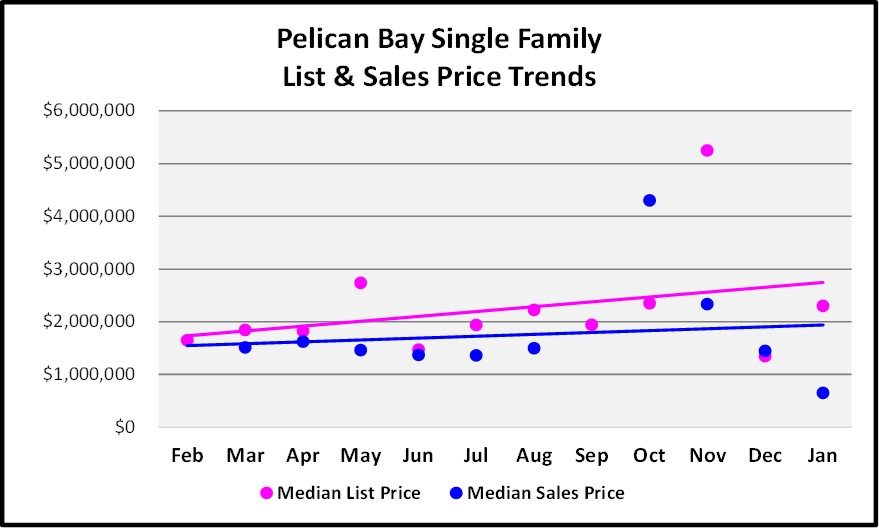 Pelican Bay Single Family Home List and Sales Price Trend Graph for the February Naples Real Estate Market Report