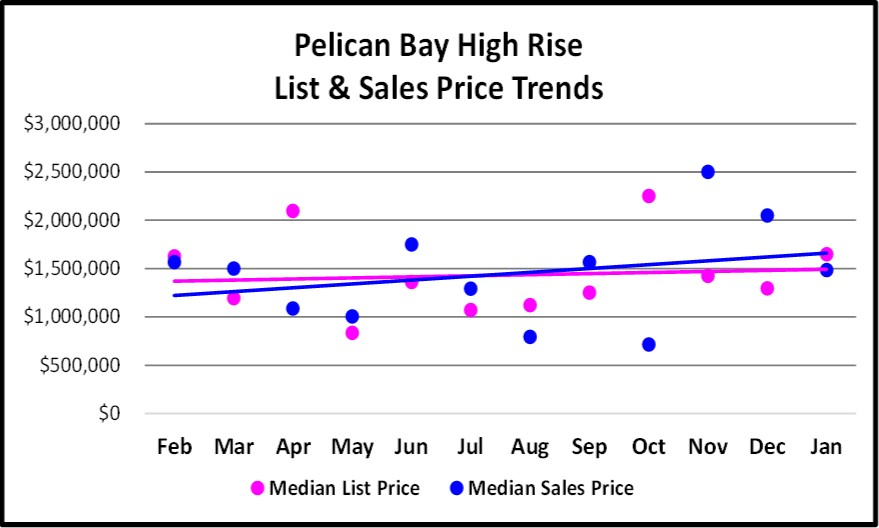 Pelican Bay Single High Rise and Sales Price Trend Graph for the February Naples Real Estate Market Report