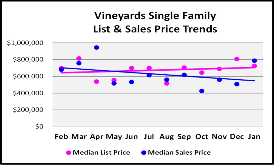 Vineyards Single Family List and Sales Price Trends Graph for the February Naples Real Estate Market Report