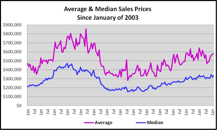 March Naples Real Estate Market Report - Average & Median Sales Price Graph