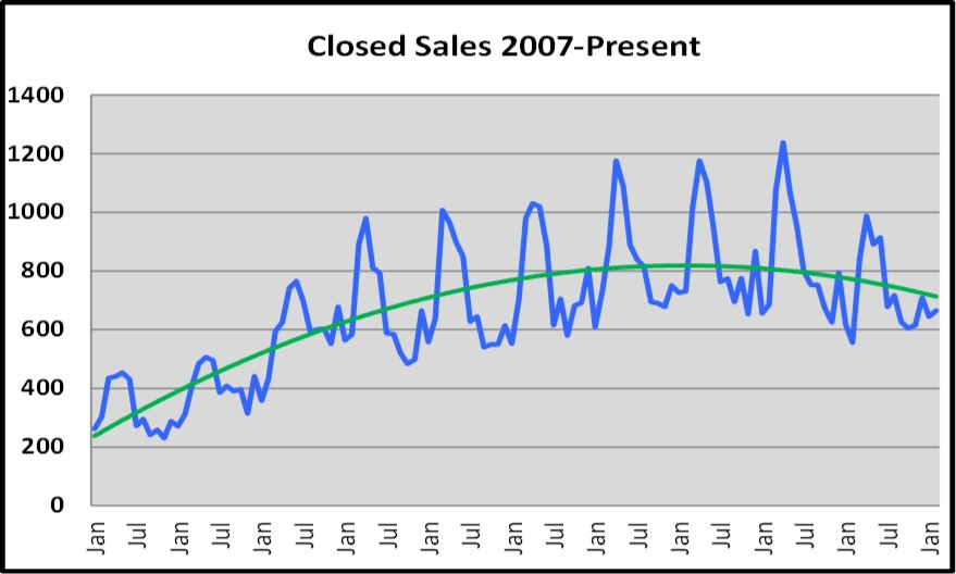 March Naples Real Estate Market Report - Closed Sales Graph