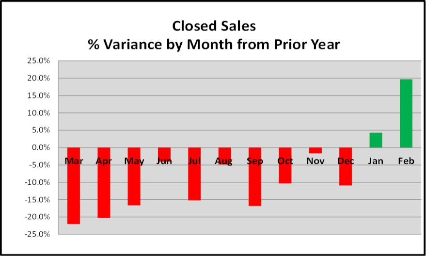 March Naples Real Estate Market Report - Closed Sales % Variance Current vs Prior 12 Months Chart
