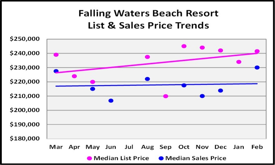 March Naples Real Estate Market Report - Falling Waters Condo Price Trend Graph