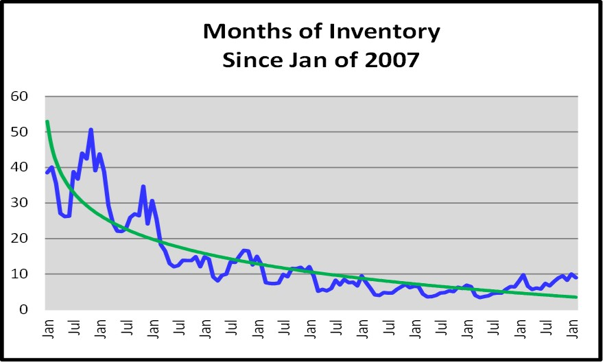 March Naples Real Estate Market Report - Months of Inventory Graph