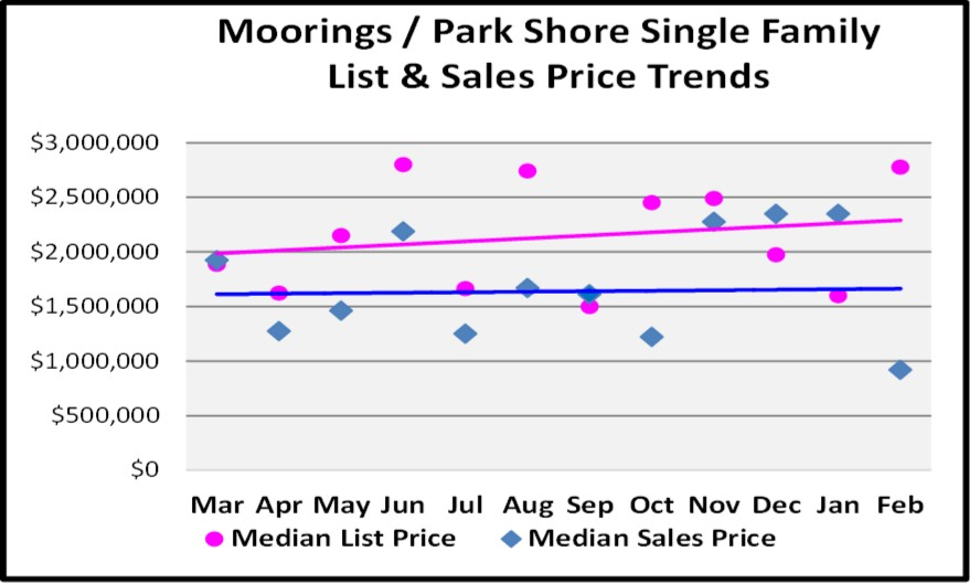 March Naples Real Estate Market Report - Mooring SF Price Trend Graph