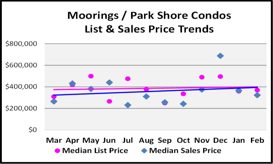 March Naples Real Estate Market Report - Moorings Condo Price Trend Graph
