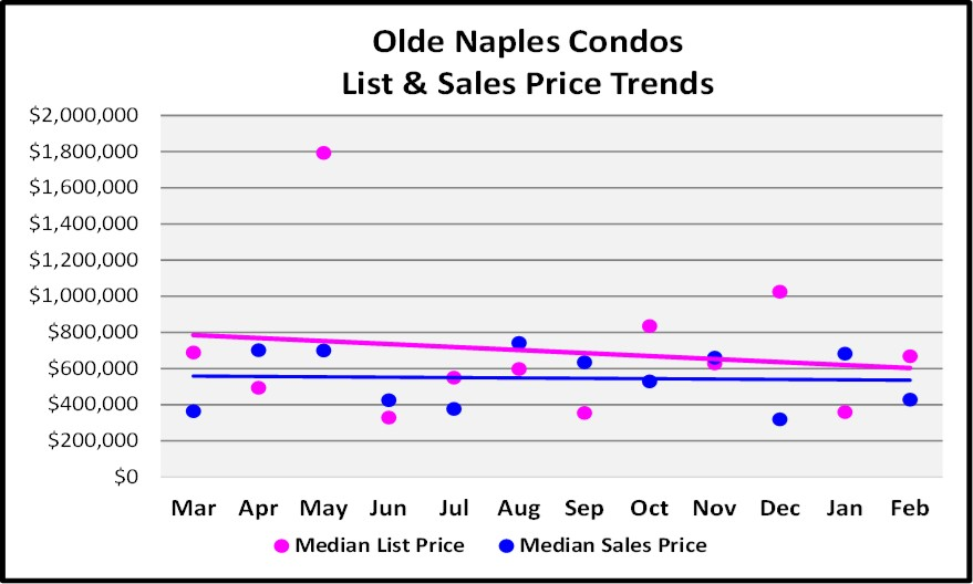 March Naples Real Estate Market Report - Olde Naples Condo Price Trend Graph