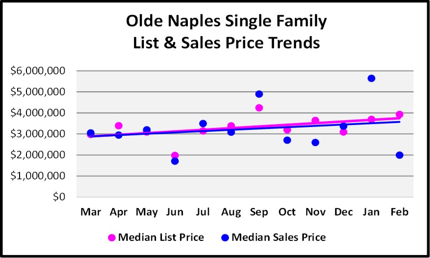 March Naples Real Estate Market Report - Olde Naples Single Family Price Trend Graph