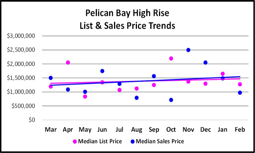 March Naples Real Estate Market Report - Pelican Bay High Rise Sales Trend Graph