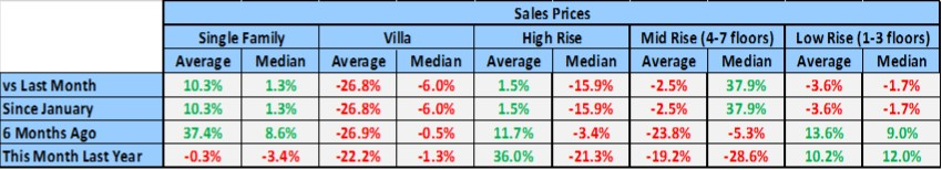 March Naples Market Report - Sales Prices By Housing Type Chart