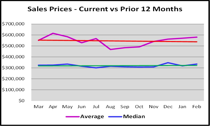 March Naples Real Estate Market Report - Sales Prices Current vs Prior 12 Months Graph