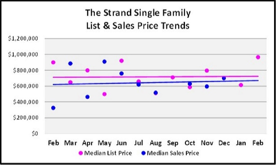 March Naples Real Estate Market Report - The Strand Single Family Price Trend Sales Graph
