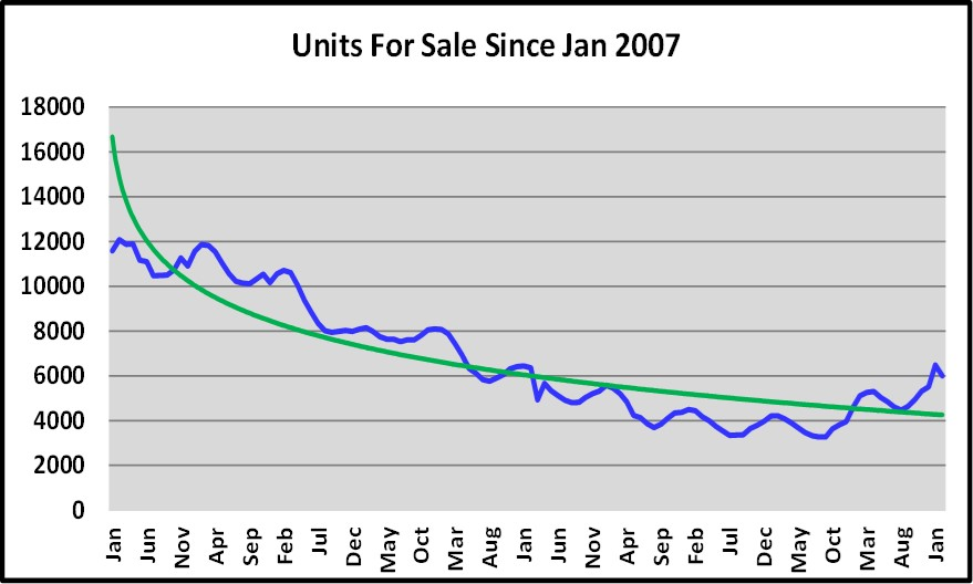 March Naples Real Estate Market Report - Units for Sale Graph