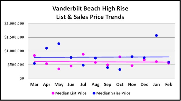 March Naples Real Estate Market Report - Vanderbilt Beach High Rise Price Trend Graph