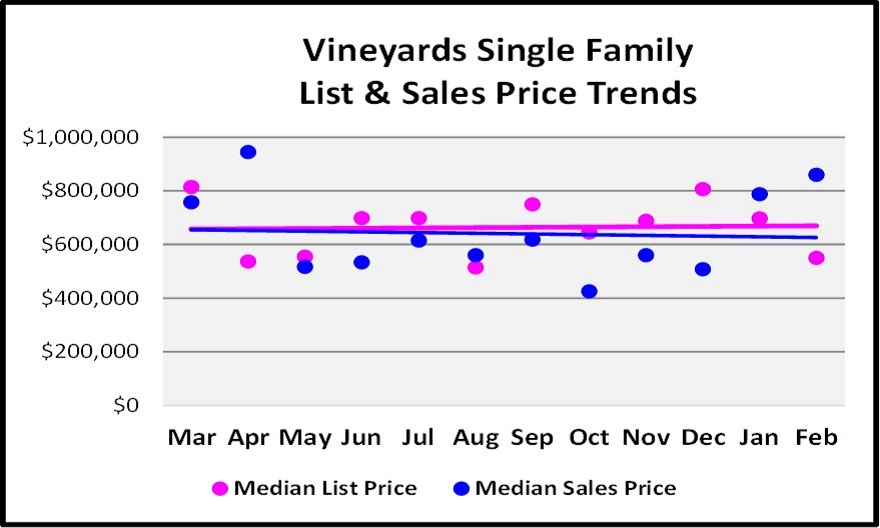 March Naples Real Estate Market Report - Vineyards Single Family Price Trend Sales Graph